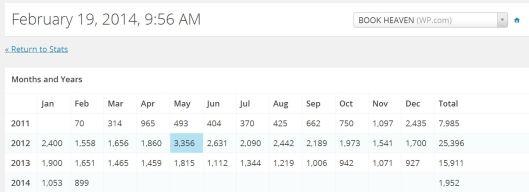 Stats BH 2014 Feb